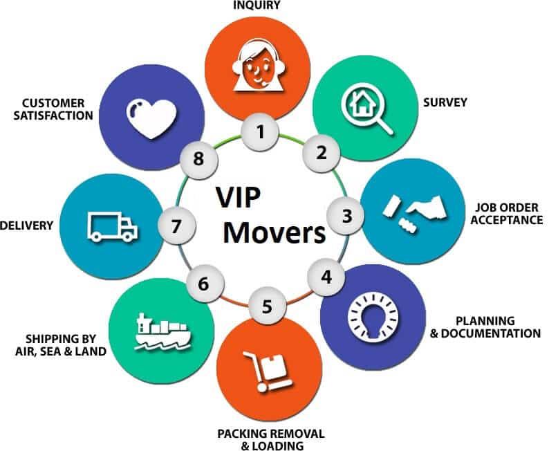About Vip Movers Dubai